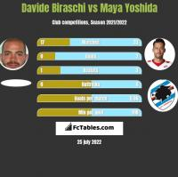 Davide Biraschi vs Maya Yoshida h2h player stats