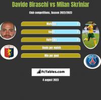 Davide Biraschi vs Milan Skriniar h2h player stats