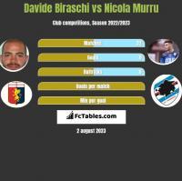 Davide Biraschi vs Nicola Murru h2h player stats