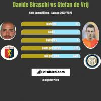 Davide Biraschi vs Stefan de Vrij h2h player stats