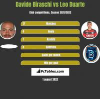 Davide Biraschi vs Leo Duarte h2h player stats