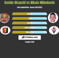 Davide Biraschi vs Nikola Milenkovic h2h player stats