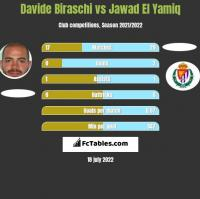 Davide Biraschi vs Jawad El Yamiq h2h player stats