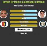 Davide Biraschi vs Alessandro Bastoni h2h player stats