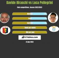 Davide Biraschi vs Luca Pellegrini h2h player stats