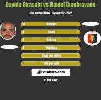 Davide Biraschi vs Daniel Dumbravanu h2h player stats