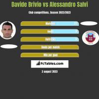 Davide Brivio vs Alessandro Salvi h2h player stats