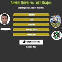 Davide Brivio vs Luka Krajnc h2h player stats
