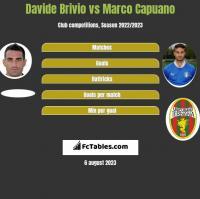 Davide Brivio vs Marco Capuano h2h player stats