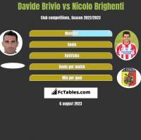 Davide Brivio vs Nicolo Brighenti h2h player stats