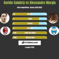 Davide Calabria vs Alessandro Murgia h2h player stats