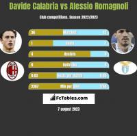 Davide Calabria vs Alessio Romagnoli h2h player stats