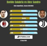 Davide Calabria vs Alex Sandro h2h player stats