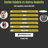 Davide Calabria vs Andrea Beghetto h2h player stats