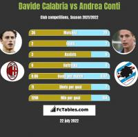 Davide Calabria vs Andrea Conti h2h player stats