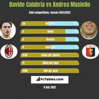 Davide Calabria vs Andrea Masiello h2h player stats