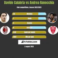 Davide Calabria vs Andrea Ranocchia h2h player stats