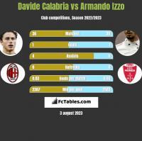 Davide Calabria vs Armando Izzo h2h player stats