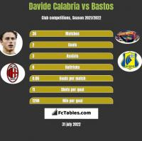 Davide Calabria vs Bastos h2h player stats