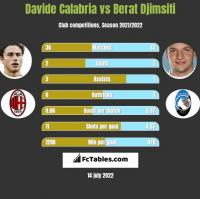 Davide Calabria vs Berat Djimsiti h2h player stats