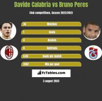 Davide Calabria vs Bruno Peres h2h player stats