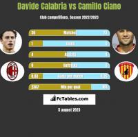 Davide Calabria vs Camillo Ciano h2h player stats