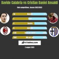 Davide Calabria vs Cristian Ansaldi h2h player stats