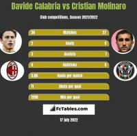 Davide Calabria vs Cristian Molinaro h2h player stats