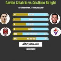 Davide Calabria vs Cristiano Biraghi h2h player stats