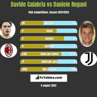 Davide Calabria vs Daniele Rugani h2h player stats