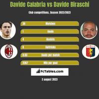 Davide Calabria vs Davide Biraschi h2h player stats