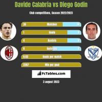Davide Calabria vs Diego Godin h2h player stats