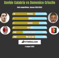 Davide Calabria vs Domenico Criscito h2h player stats