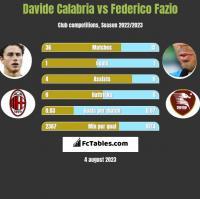 Davide Calabria vs Federico Fazio h2h player stats