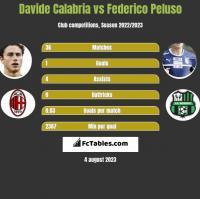 Davide Calabria vs Federico Peluso h2h player stats