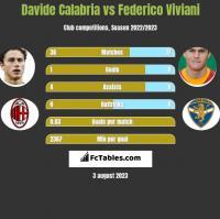 Davide Calabria vs Federico Viviani h2h player stats