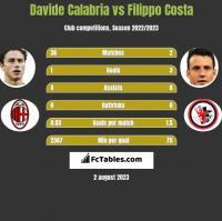 Davide Calabria vs Filippo Costa h2h player stats