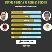 Davide Calabria vs German Pezzela h2h player stats