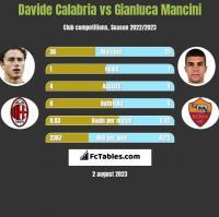 Davide Calabria vs Gianluca Mancini h2h player stats
