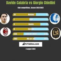 Davide Calabria vs Giorgio Chiellini h2h player stats