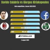 Davide Calabria vs Giorgos Kiriakopoulos h2h player stats