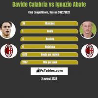 Davide Calabria vs Ignazio Abate h2h player stats