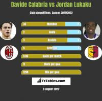 Davide Calabria vs Jordan Lukaku h2h player stats