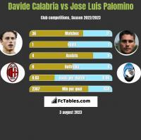 Davide Calabria vs Jose Luis Palomino h2h player stats