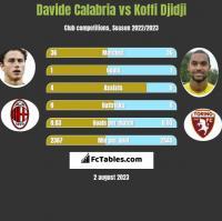 Davide Calabria vs Koffi Djidji h2h player stats