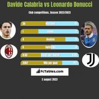 Davide Calabria vs Leonardo Bonucci h2h player stats