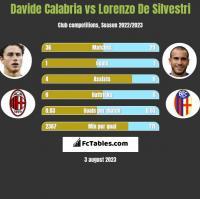 Davide Calabria vs Lorenzo De Silvestri h2h player stats