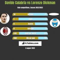 Davide Calabria vs Lorenzo Dickman h2h player stats