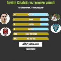 Davide Calabria vs Lorenzo Venuti h2h player stats