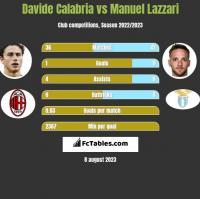 Davide Calabria vs Manuel Lazzari h2h player stats